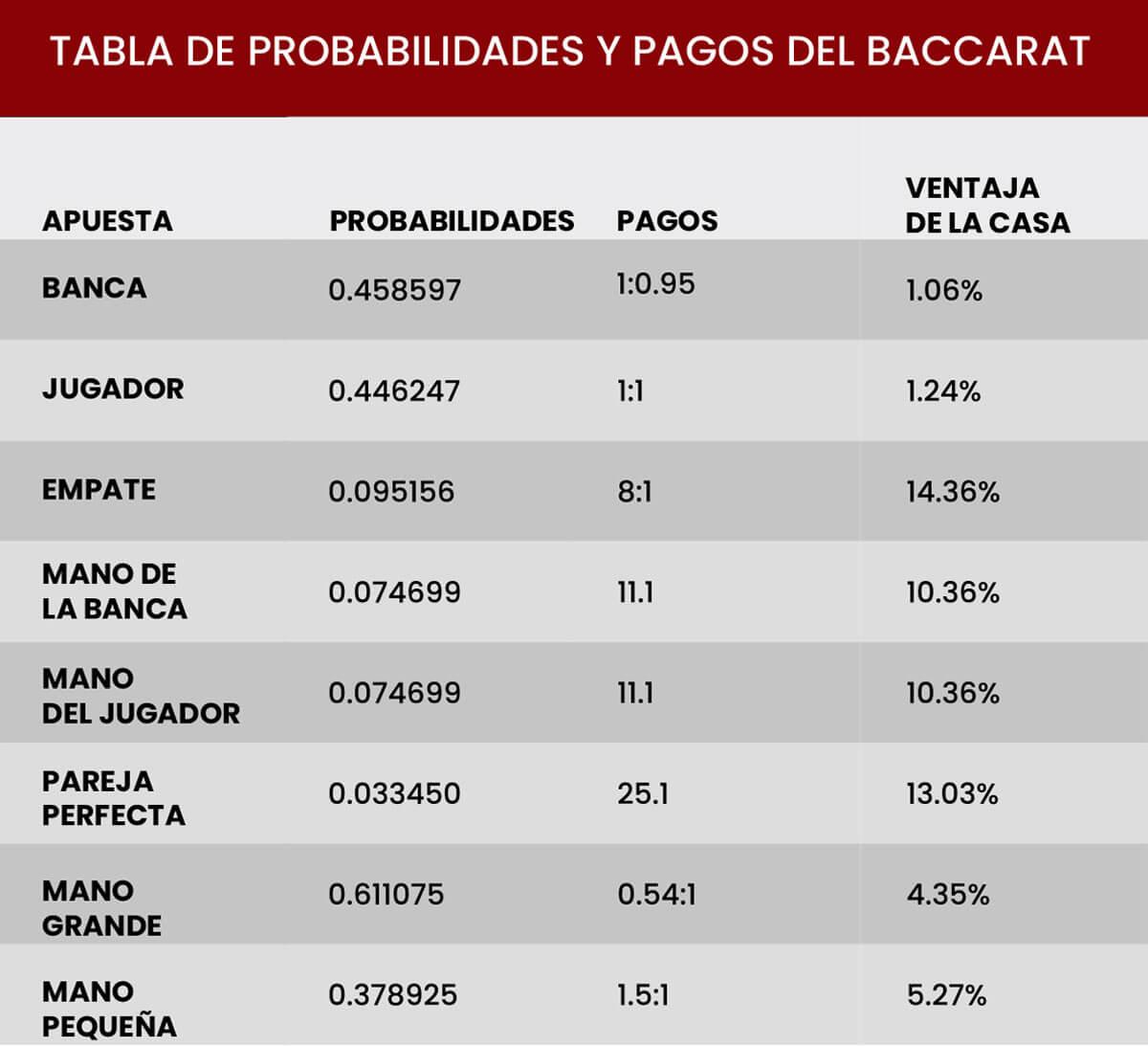 Tabla de probabilidades en Baccarat